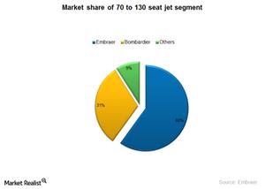 uploads/2014/12/ERJ-Market-Share1.png