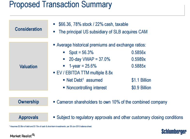 uploads///CAM SLB transaction summary
