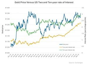 uploads/2018/03/Gold-Price-Versus-US-Two-and-Ten-year-rate-of-Interest-2018-03-28-1.jpg