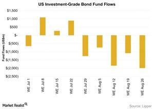 uploads/2015/09/US-Investment-Grade-Bond-Fund-Flows-2015-09-011.jpg