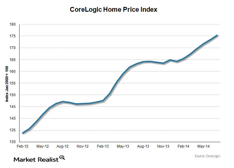 uploads///CoreLogic Home Price Index  year