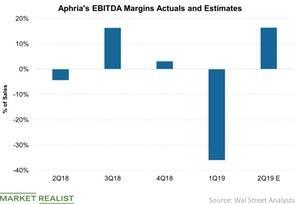 uploads/2019/01/Aphrias-EBITDA-Margins-Actuals-and-Estimates-2019-01-02-1.jpg