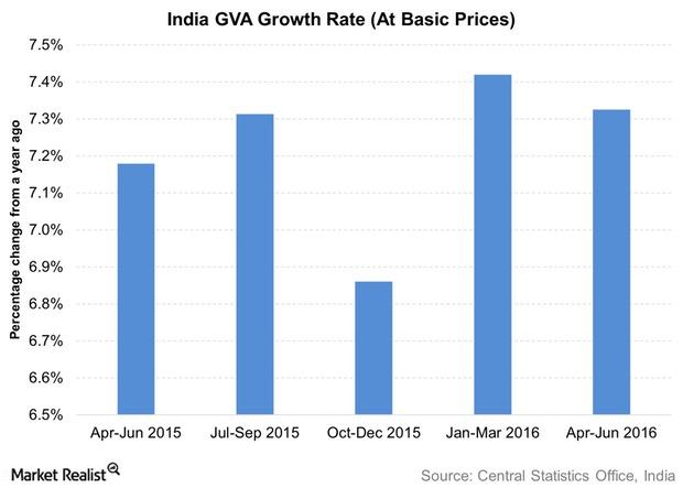 uploads///India GVA Growth Rate At Basic Prices