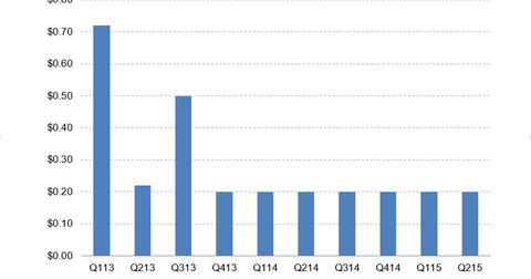 uploads/2015/08/MFA-dividend.png