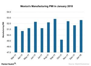 uploads///Mexicos Manufacturing PMI in January