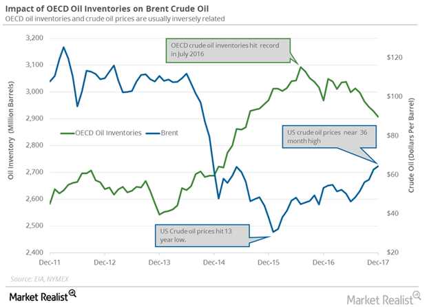 uploads///OECD crude oil inventories