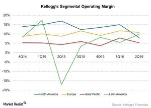 uploads/2016/08/Kelloggs-Segmental-Operating-Margin-2016-08-09-1.jpg