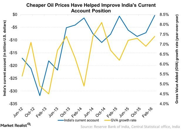 uploads///Cheaper Oil Prices Have Helped Improve Indias Current Account Position