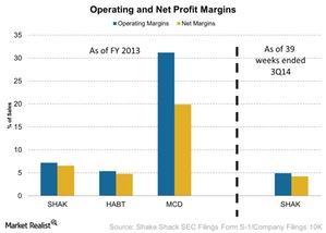 uploads///Operating and Net Profit Margins