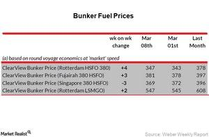uploads/2018/03/Bunker-Fuel-Prices_Week-10-1.jpg