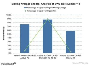 uploads/2015/11/Moving-Average-and-RSI-Analysis-of-EWJ-on-November-13-2015-11-161.jpg