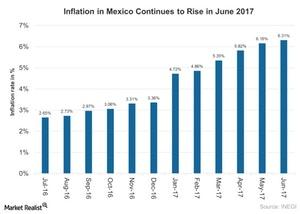 uploads///Inflation in Mexico Continues to Rise in June