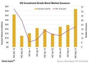 uploads/2016/05/US-Investment-Grade-Bond-Market-Issuance-2016-05-181.jpg