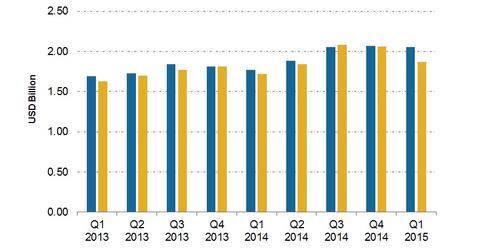 uploads/2015/05/Revenues3.jpg