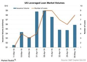 uploads/2016/05/US-Leveraged-Loan-Market-Volumes-2016-05-121.jpg