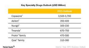 uploads///Specialty drug outlook