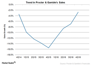 uploads///PG sales trend