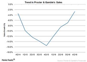 uploads/2016/10/PG-sales-trend-1-1.png