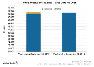 uploads/2016/09/CNI-Intermodal-3-1.png