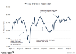 uploads/2017/10/US-steel-production-1.png