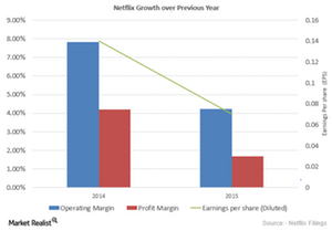 uploads/2015/10/Neflix-Earnings-Growth1.png