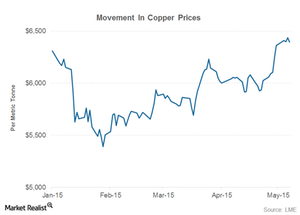 uploads/2015/05/part-2-copper-prices1.png