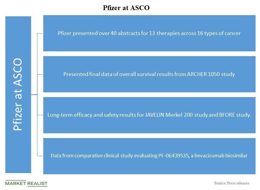 uploads///Chart  ASCO