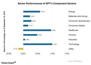 uploads/2015/09/Sector-Performances-of-SPYs-Component-Sectors-2015-09-111.jpg