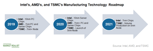uploads/2019/05/A2_Semiconductors_IN-TC-AMD-TSM-Node-roadmap-1.png