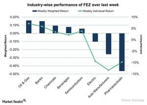 uploads/2015/11/Industry-wise-performance-of-FEZ-over-last-week-2015-11-111.jpg