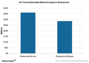 uploads///Apple enterprise addressable market