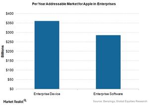 uploads/2016/04/Apple-enterprise-addressable-market.png