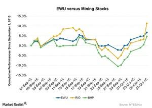 uploads/2015/10/EWU-versus-Mining-Stocks-2015-10-081.jpg