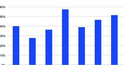 uploads/2019/05/Roku-rev-growth-Q1-19-1.png