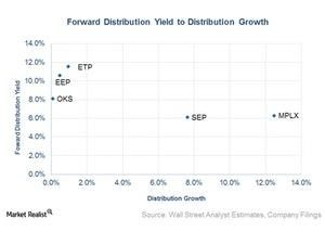 uploads/2016/05/forward-distribution-yield-to-distribution-growth1.jpg