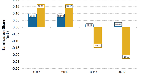 uploads/2018/04/CNX-1Q18-Pre-EPS-beat-or-miss-1.png