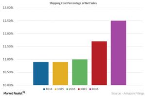 uploads///Shipping Cost