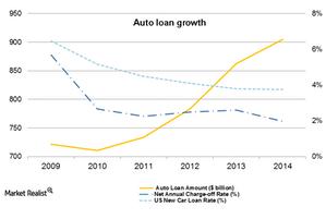 uploads///Auto Loan Growth