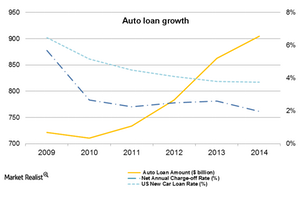 uploads/2014/12/Auto-Loan-Growth1.png