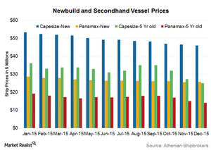 uploads/2016/01/Vessel-prices1.png