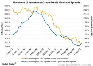 uploads/2016/05/Movement-of-Investment-Grade-Bonds-Yield-and-Spreads-2016-05-091.jpg