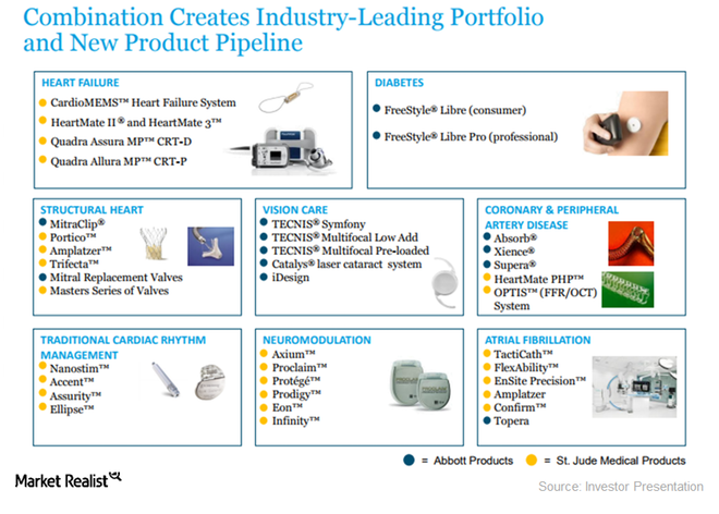 uploads///ABT STJ product portfolio