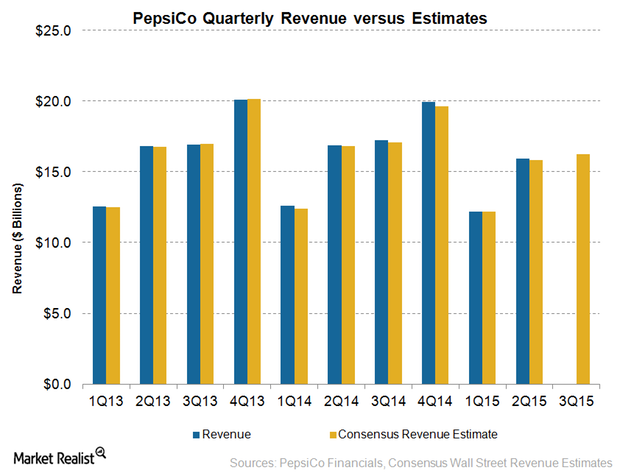 uploads///PepsiCo Revenue