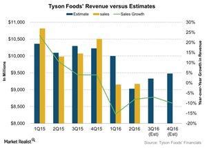 uploads///Tyson Foods Revenue versus Estimates