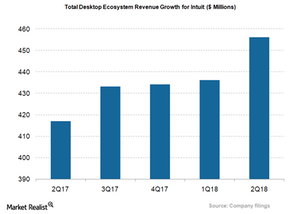uploads/2018/04/INTU_Desktop-ecosystem-revenue-1.png