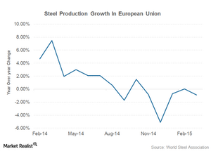 uploads/2015/04/europe-steel-production1.png