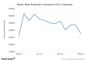 uploads/2015/03/global-steel-production1.png