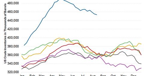 uploads/2015/08/US-Crude-Inv.png