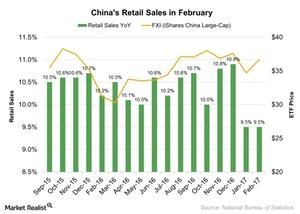 uploads///Chinas Retail Sales in February