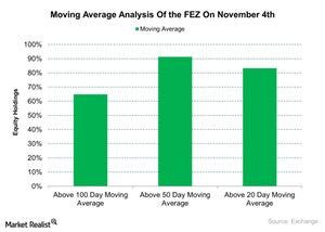 uploads/2015/11/Moving-Average-Analysis-Of-the-FEZ-On-November-4th-2015-11-051.jpg